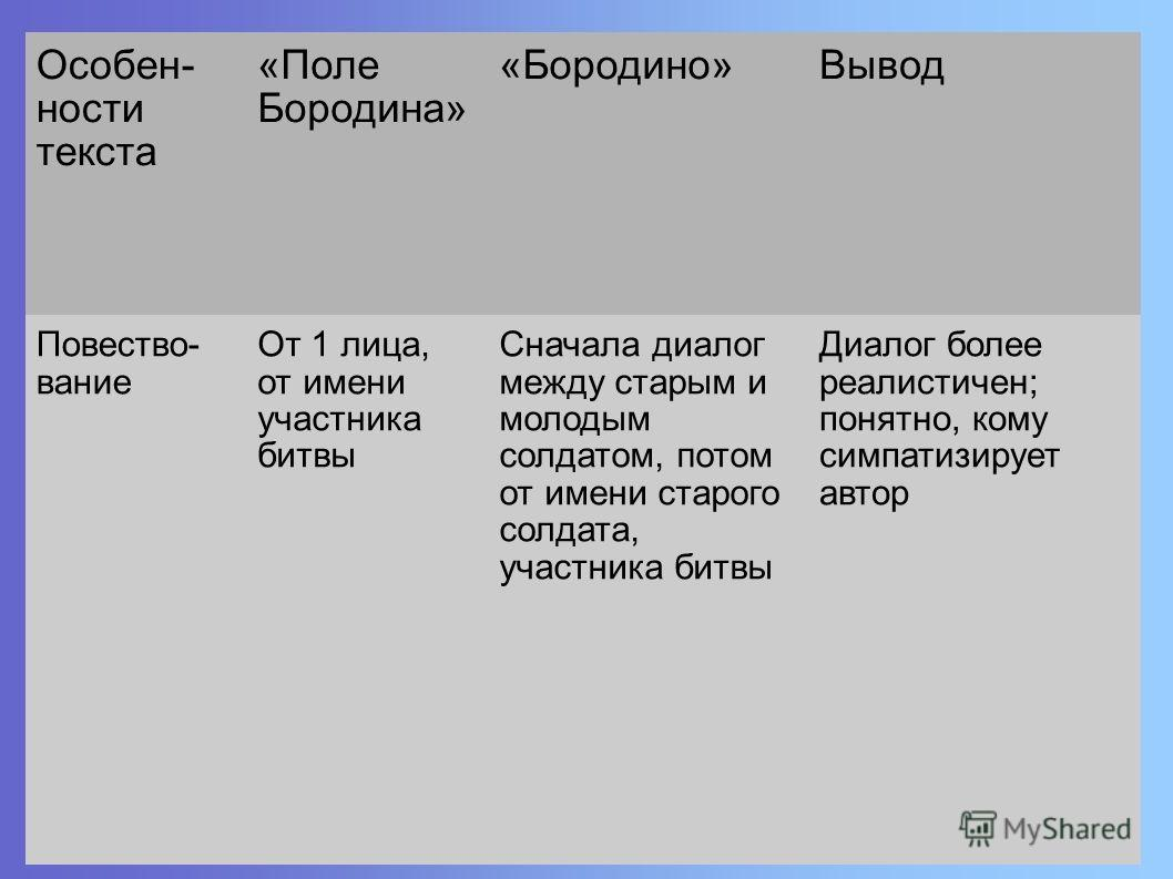 Особен- ности текста «Поле Бородина» «Бородино»Вывод Повество- вание От 1 лица, от имени участника битвы Сначала диалог между старым и молодым солдатом, потом от имени старого солдата, участника битвы Диалог более реалистичен; понятно, кому симпатизи
