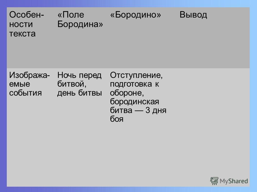 Особен- ности текста «Поле Бородина» «Бородино»Вывод Изобража- емые события Ночь перед битвой, день битвы Отступление, подготовка к обороне, бородинская битва 3 дня боя