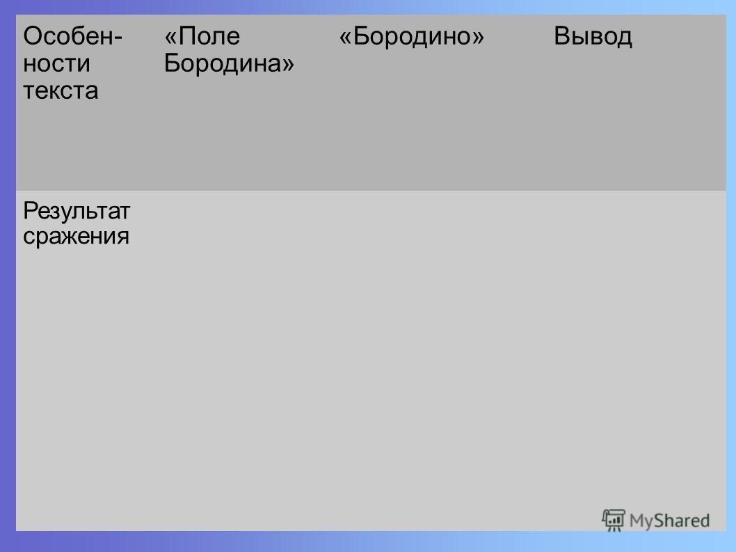 Особен- ности текста «Поле Бородина» «Бородино»Вывод Результат сражения