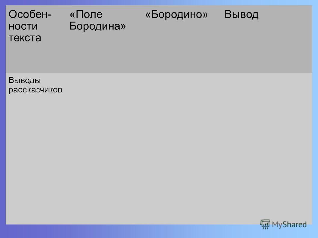 Особен- ности текста «Поле Бородина» «Бородино»Вывод Выводы рассказчиков