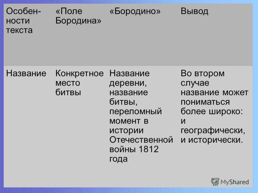 Особен- ности текста «Поле Бородина» «Бородино»Вывод НазваниеКонкретное место битвы Название деревни, название битвы, переломный момент в истории Отечественной войны 1812 года Во втором случае название может пониматься более широко: и географически,