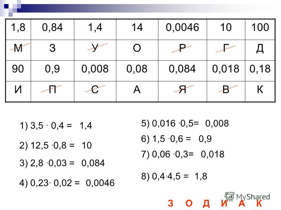1,80,841,4140,004610100 МЗУОРГД 900,90,0080,080,0840,0180,18 ИПСАЯВК 1) 3,5 0,4 = 2) 12,5 0,8 = 3) 2,8 0,03 = 4) 0,23 0,02 = 5) 0,016 0,5= 6) 1,5 0,6 = 7) 0,06 0,3= 8) 0,4 4,5 = 1,4 0,084 0,0046 0,008 0,9 0,018 1,8 10 ЗОДИАК