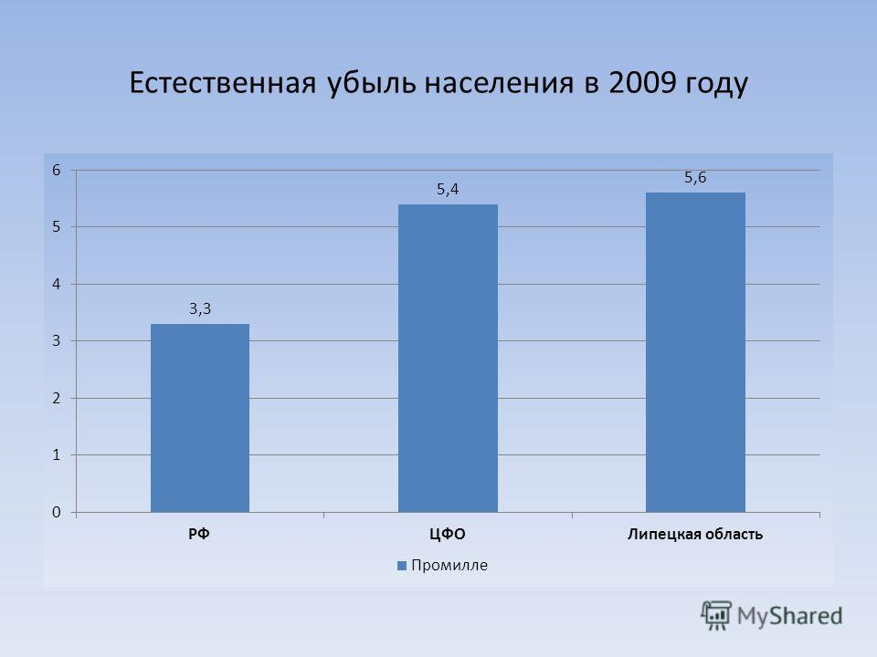 Естественная убыль населения в 2009 году