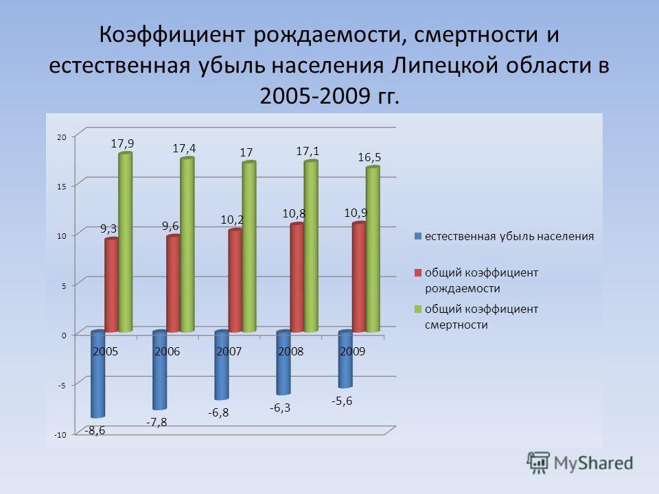 Коэффициент рождаемости, смертности и естественная убыль населения Липецкой области в 2005-2009 гг.
