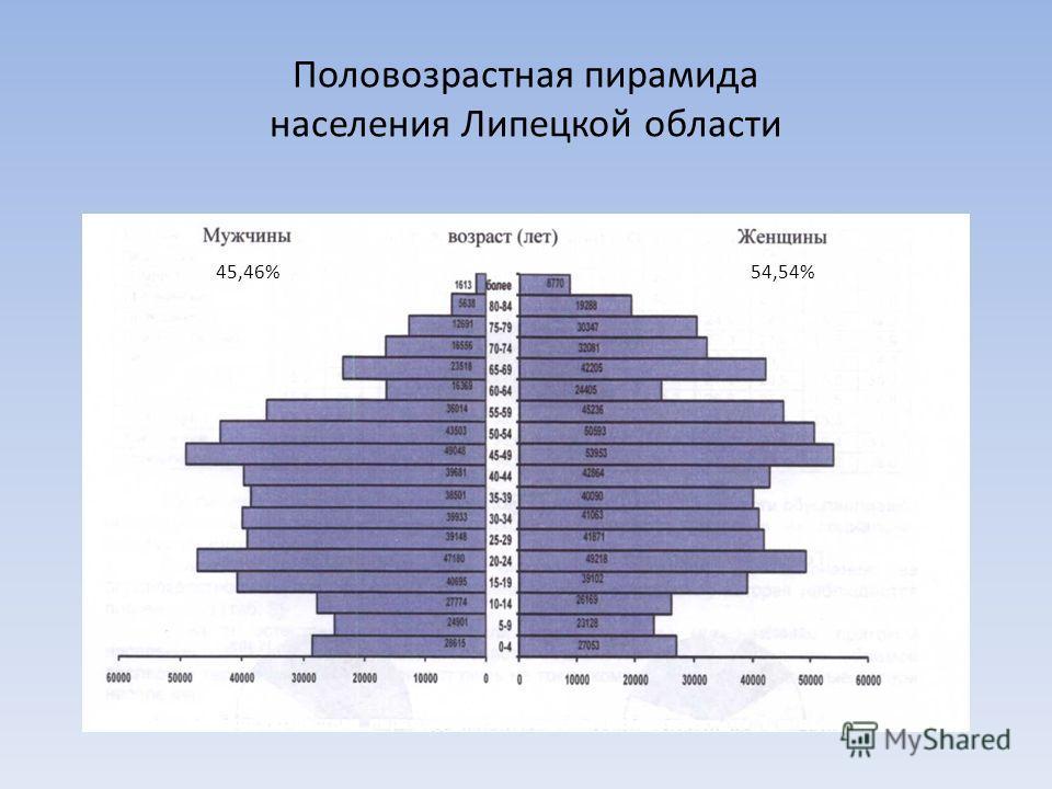 Половозрастная пирамида населения Липецкой области 54,54%45,46%