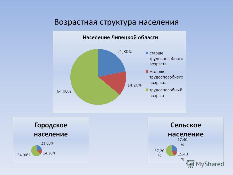 Возрастная структура населения