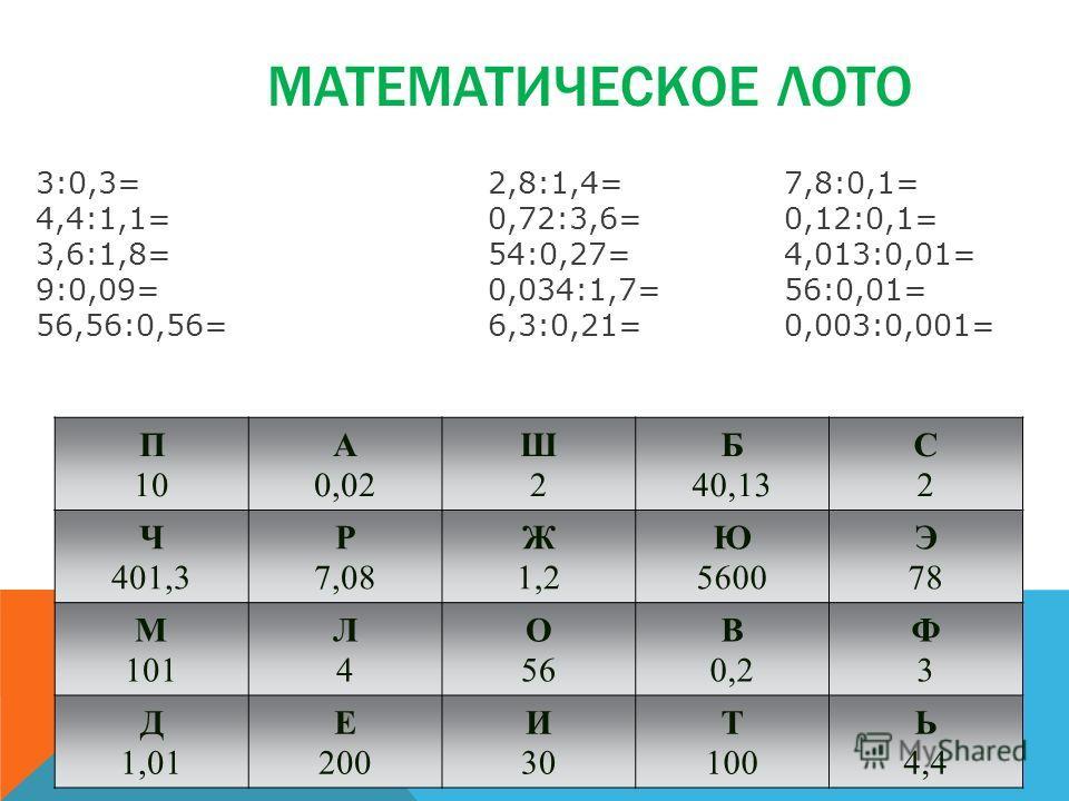 МАТЕМАТИЧЕСКОЕ ЛОТО П 10 А 0,02 Ш2Ш2 Б 40,13 С2С2 Ч 401,3 Р 7,08 Ж 1,2 Ю 5600 Э 78 М 101 Л4Л4 О 56 В 0,2 Ф3Ф3 Д 1,01 Е 200 И 30 Т 100 Ь 4,4 3:0,3= 2,8:1,4=7,8:0,1= 4,4:1,1=0,72:3,6=0,12:0,1= 3,6:1,8=54:0,27=4,013:0,01= 9:0,09=0,034:1,7=56:0,01= 56,56