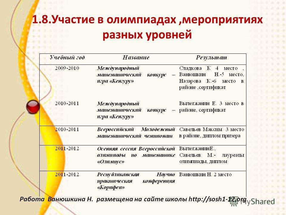 1.8.Участие в олимпиадах,мероприятиях разных уровней Работа Ванюшкина Н. размещена на сайте школы http://sosh1-12.org
