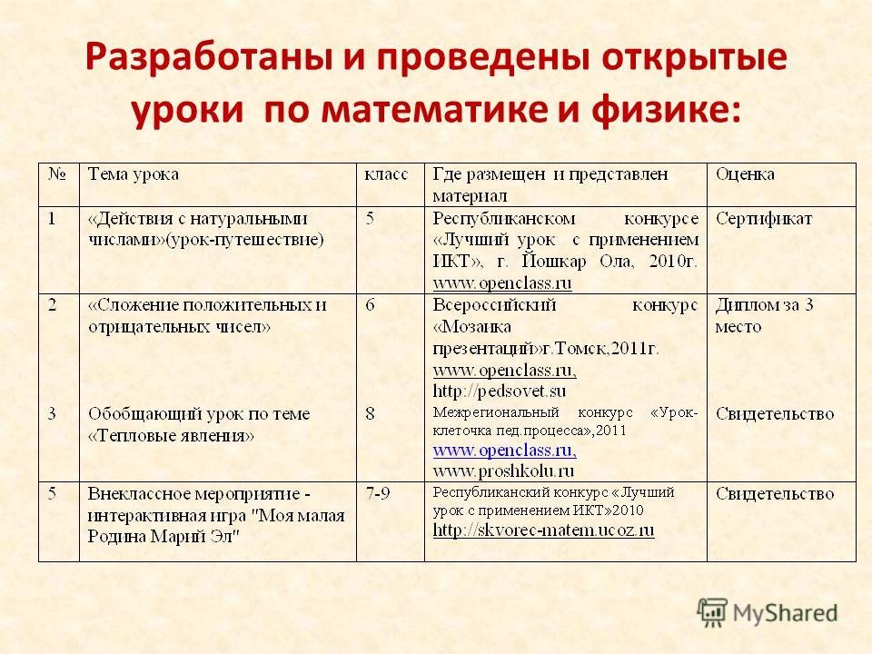 Разработаны и проведены открытые уроки по математике и физике: