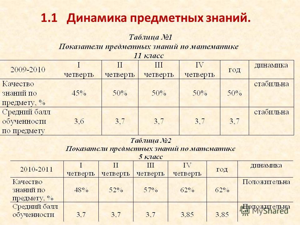 1.1 Динамика предметных знаний.