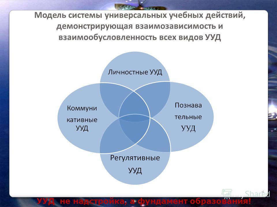 УУД не надстройка, а фундамент образования! Модель системы универсальных учебных действий, демонстрирующая взаимозависимость и взаимообусловленность всех видов УУД 4
