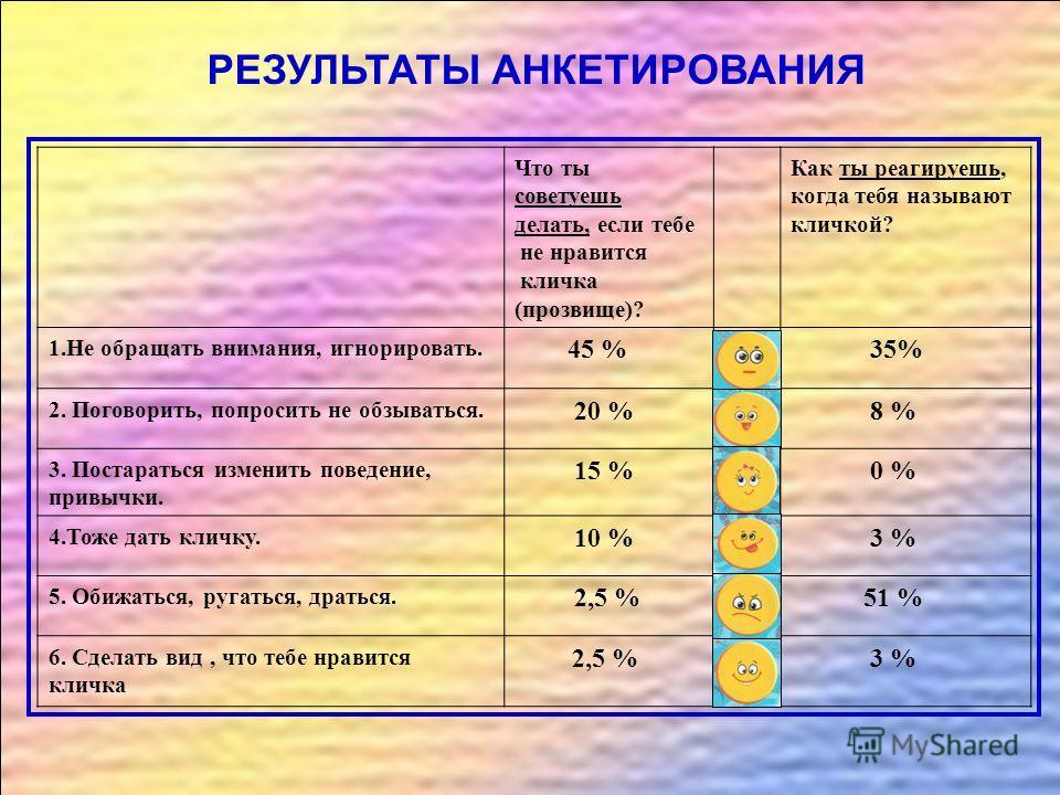 РЕЗУЛЬТАТЫ АНКЕТИРОВАНИЯ Что ты советуешь делать, если тебе не нравится кличка (прозвище)? Как ты реагируешь, когда тебя называют кличкой? 1.Не обращать внимания, игнорировать. 45 % 35% 2. Поговорить, попросить не обзываться. 20 % 8 % 3. Постараться