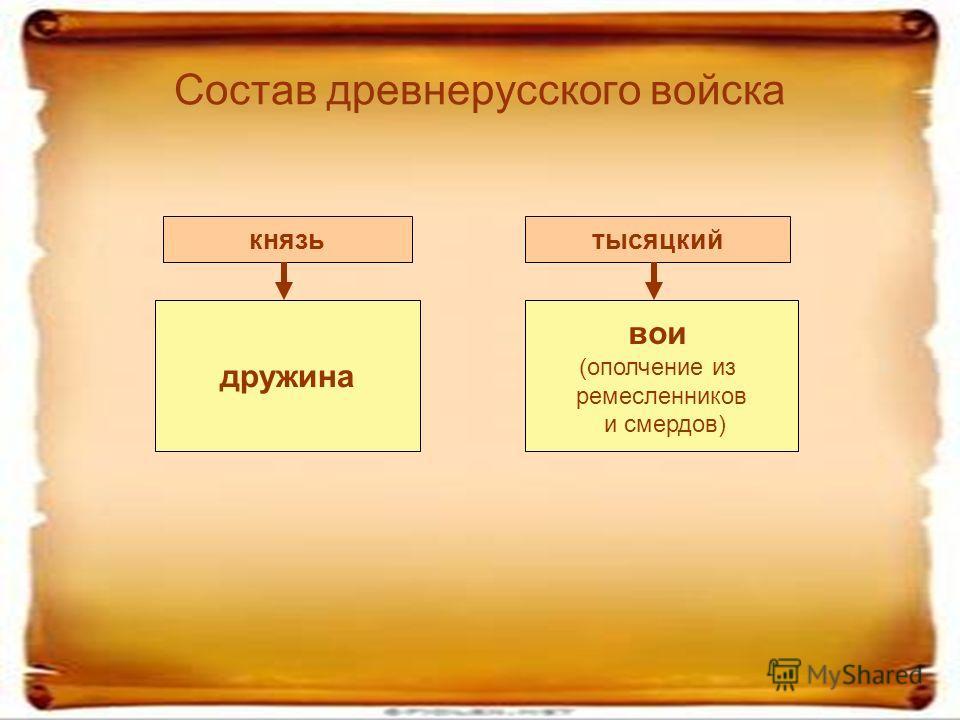 Состав древнерусского войска дружина вои (ополчение из ремесленников и смердов) князьтысяцкий