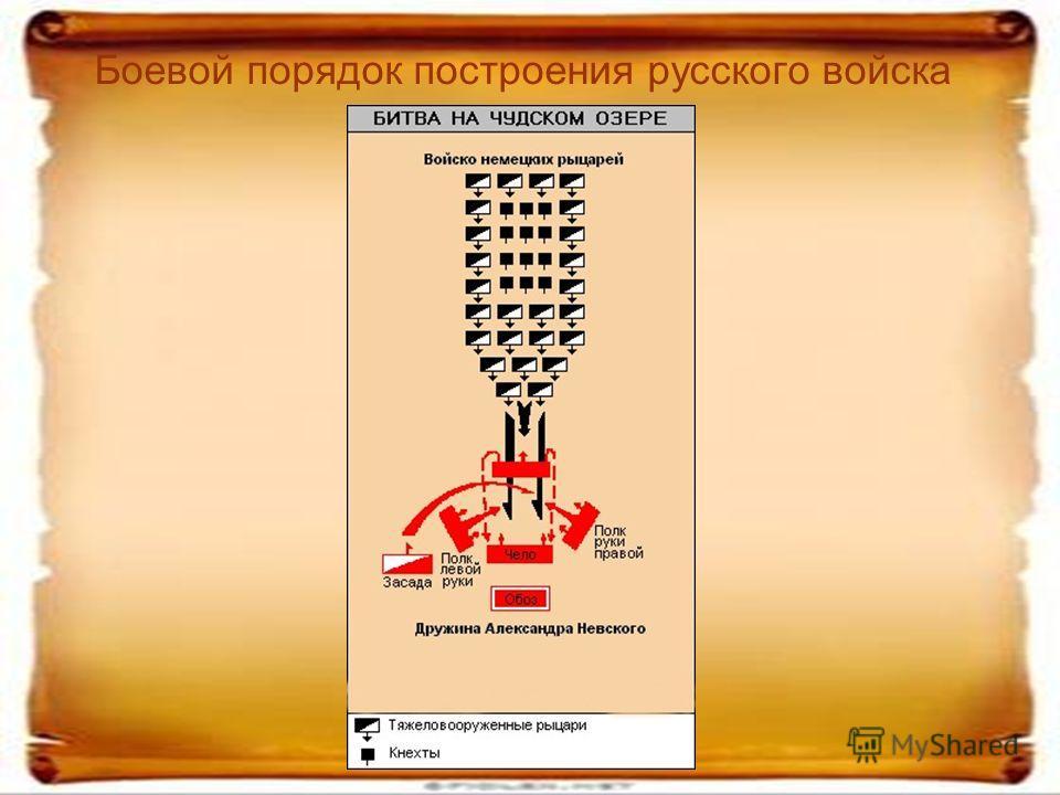 Боевой порядок построения русского войска