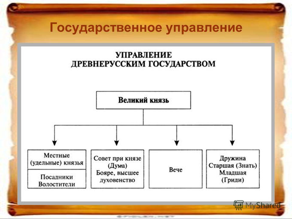 Государственное управление