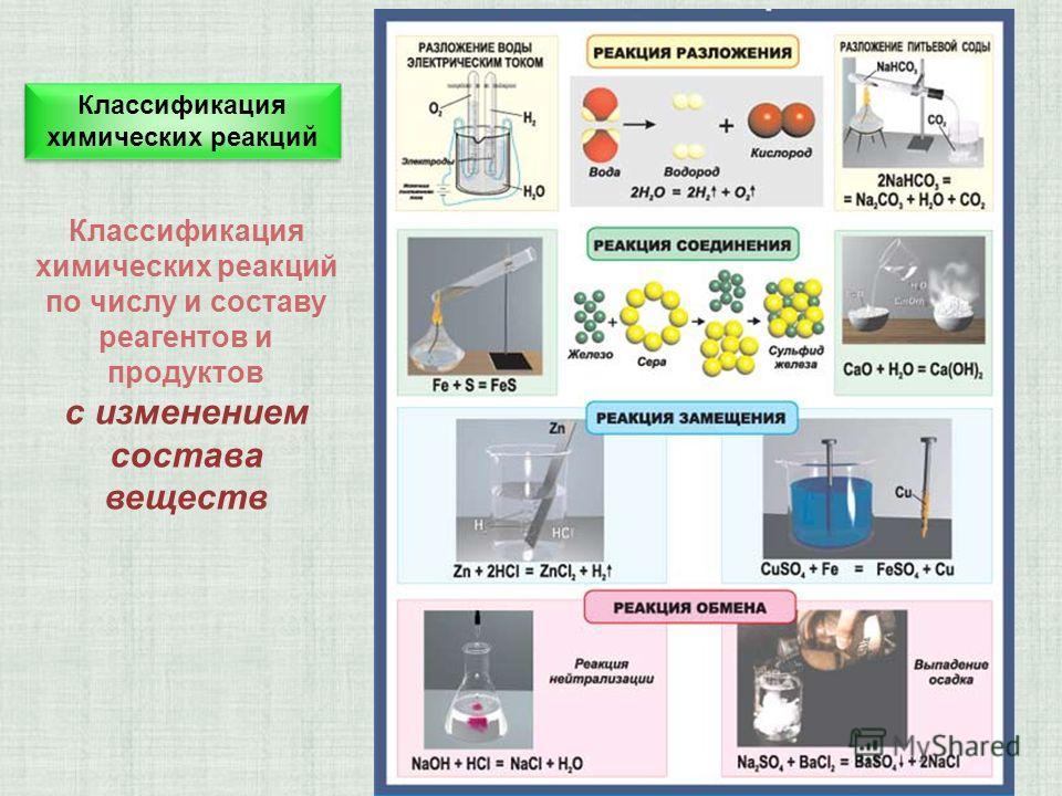 Классификация химических реакций по числу и составу реагентов и продуктов с изменением состава веществ Классификация химических реакций