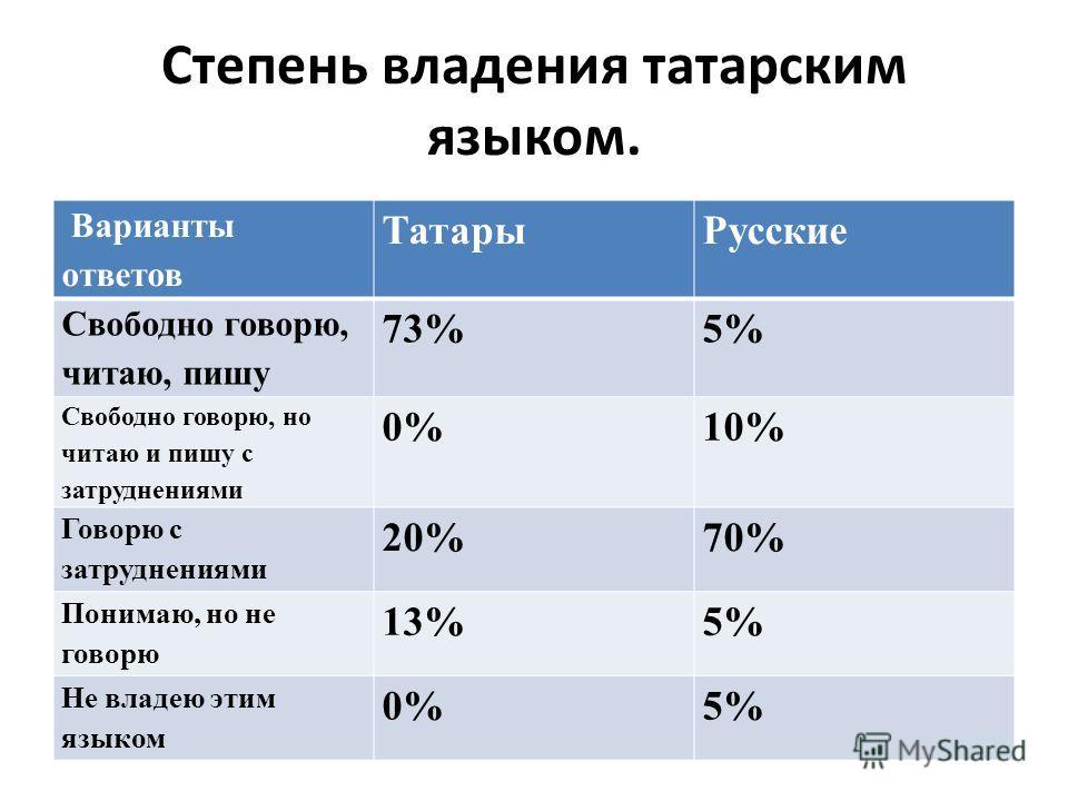 Степень владения татарским языком. Варианты ответов ТатарыРусские Свободно говорю, читаю, пишу 73%5% Свободно говорю, но читаю и пишу с затруднениями 0%10% Говорю с затруднениями 20%70% Понимаю, но не говорю 13%5% Не владею этим языком 0%5%