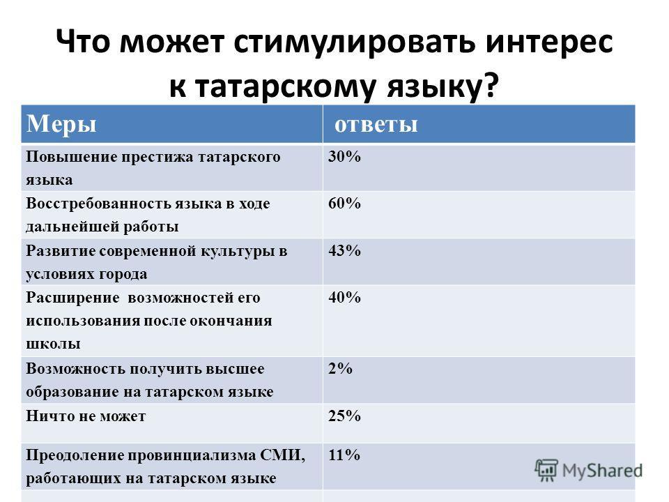 Что может стимулировать интерес к татарскому языку? Меры ответы Повышение престижа татарского языка 30% Восстребованность языка в ходе дальнейшей работы 60% Развитие современной культуры в условиях города 43% Расширение возможностей его использования