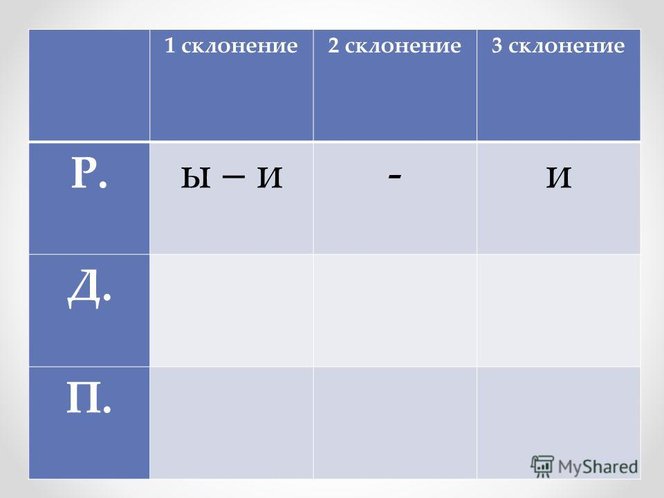 1 склонение2 склонение3 склонение Р.ы – и-и Д. П.