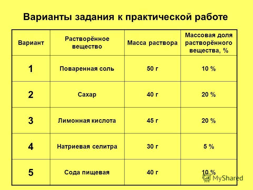 Вариант Растворённое вещество Масса раствора Массовая доля растворённого вещества, % 1 Поваренная соль50 г10 % 2 Сахар40 г20 % 3 Лимонная кислота45 г20 % 4 Натриевая селитра30 г5 % 5 Сода пищевая40 г10 % Варианты задания к практической работе