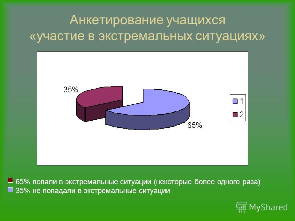 Анкетирование учащихся «участие в экстремальных ситуациях» 65% попали в экстремальные ситуации (некоторые более одного раза) 35% не попадали в экстремальные ситуации