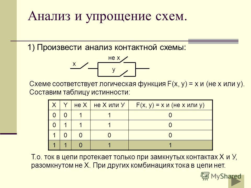 Логической функции f не соответствует логическая схема