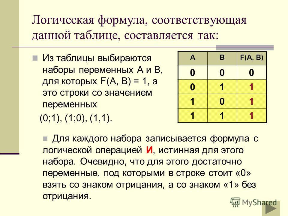Логическая формула, соответствующая данной таблице, составляется так: Из таблицы выбираются наборы переменных А и В, для которых F(A, B) = 1, а это строки со значением переменных (0;1), (1;0), (1,1). АВF(A, B) 000 011 101 111 Для каждого набора запис