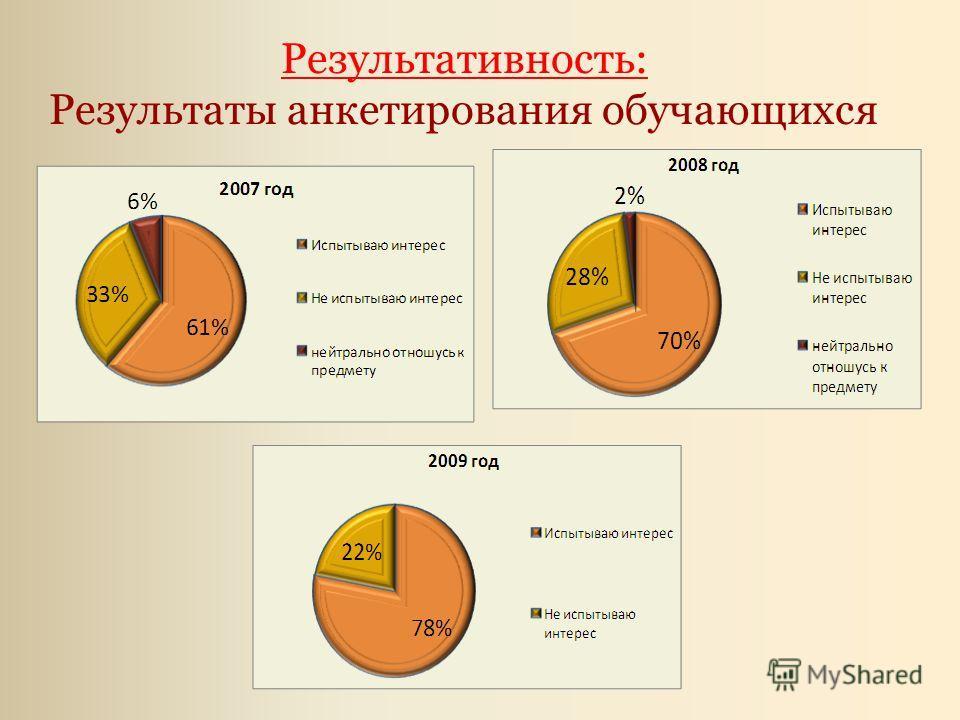 Результативность: Результаты анкетирования обучающихся