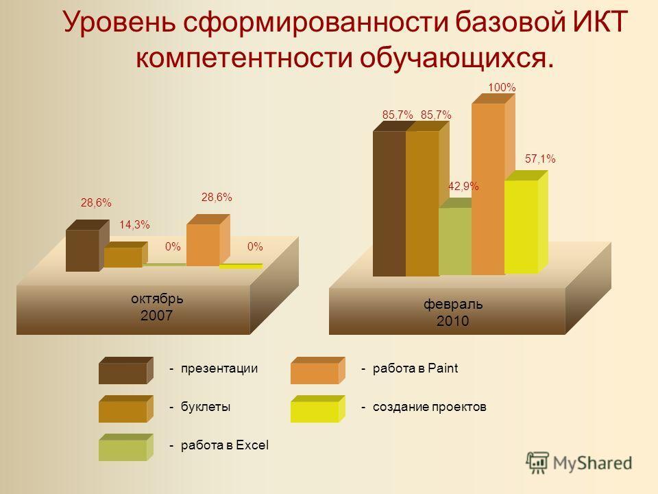 октябрь 2007 - буклеты - презентации - работа в Excel - создание проектов - работа в Paint февраль 2010 28,6% 14,3% 28,6% 0% 85,7% 42,9% 85,7% 100% 57,1% Уровень сформированности базовой ИКТ компетентности обучающихся.