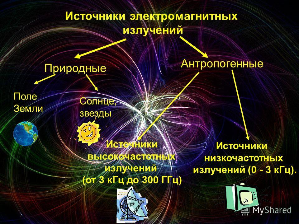 Источники электромагнитных излучений Природные Антропогенные Источники низкочастотных излучений (0 - 3 кГц). Источники высокочастотных излучений (от 3 кГц до 300 ГГц) Поле Земли Солнце, звезды