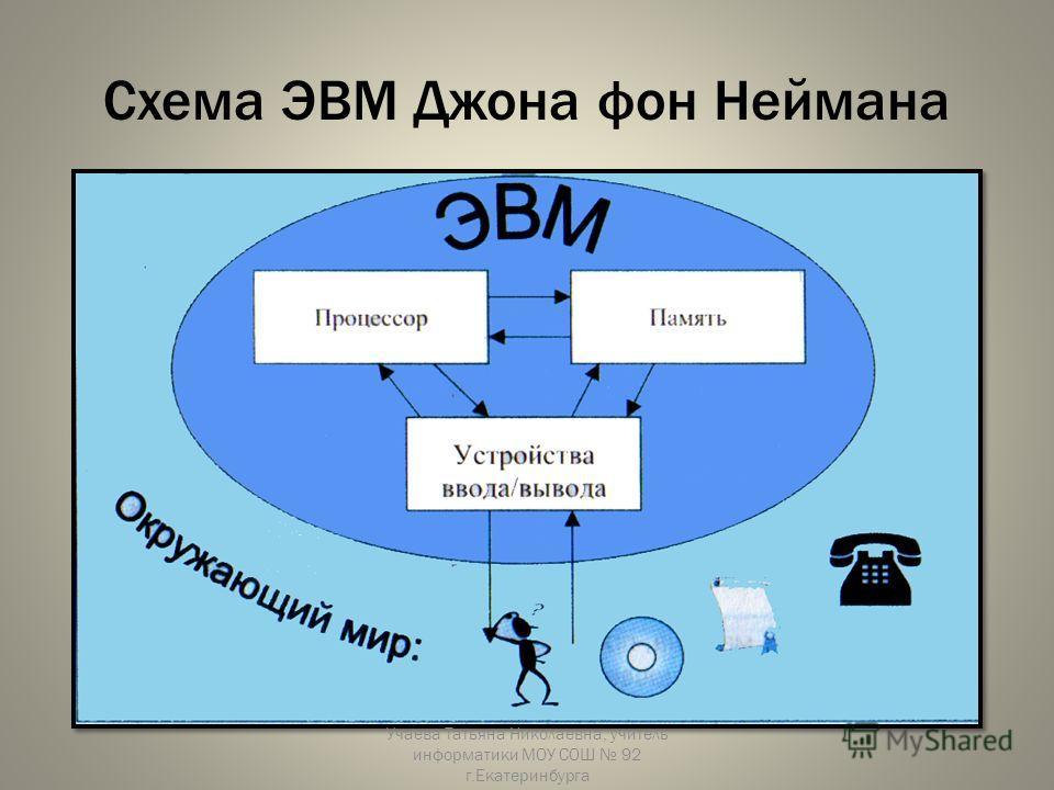 Схема ЭВМ Джона фон Неймана