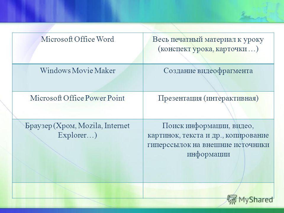 Microsoft Office WordВесь печатный материал к уроку (конспект урока, карточки …) Windows Movie MakerСоздание видеофрагмента Microsoft Office Power PointПрезентация (интерактивная) Браузер (Хром, Mozila, Internet Explorer…) Поиск информации, видео, ка