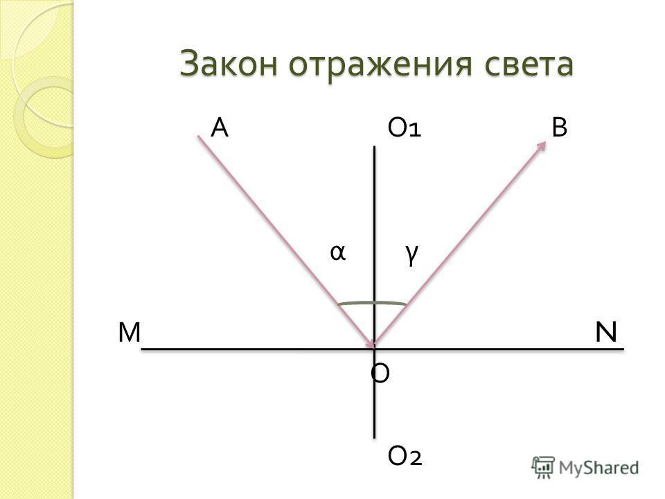 Закон отражения света А О 1 В α γ М N О О 2