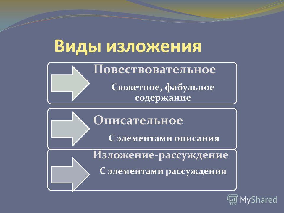 Виды изложения Повествовательное Сюжетное, фабульное содержание Описательное С элементами описания Изложение-рассуждение С элементами рассуждения