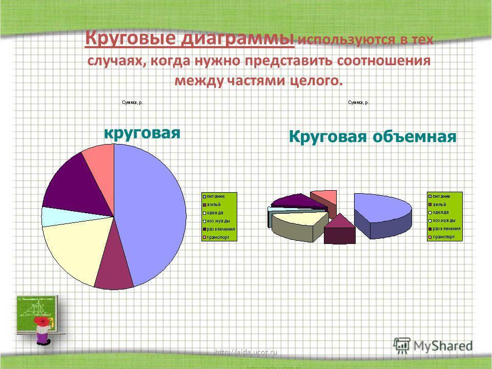 http://aida.ucoz.ru Круговые диаграммы используются в тех случаях, когда нужно представить соотношения между частями целого. круговая Круговая объемная