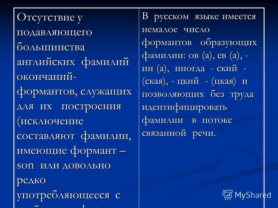Отсутствие у подавляющего большинства английских фамилий окончаний- формантов, служащих для их построения (исключение составляют фамилии, имеющие формант – son или довольно редко употребляющееся с этой целью формант - s) В русском языке имеется немал