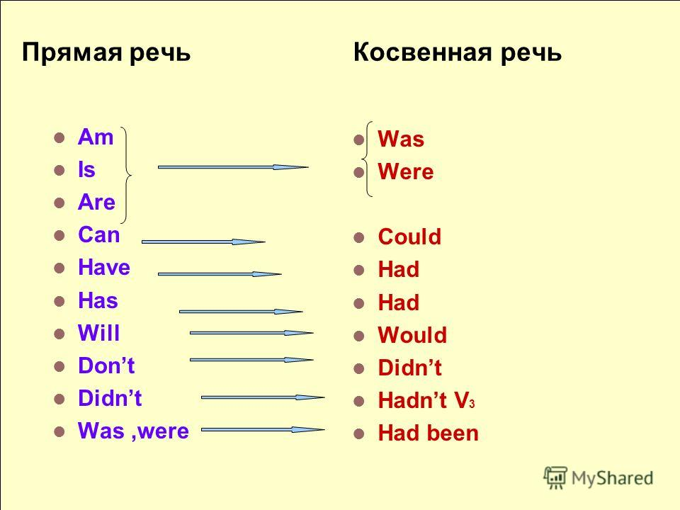 Прямая речь Косвенная речь Am Is Are Can Have Has Will Dont Didnt Was,were Was Were Could Had Would Didnt Hadnt V 3 Had been