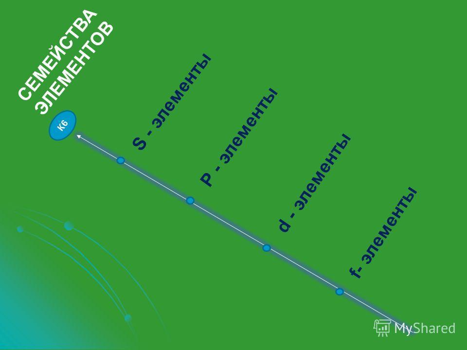 К6 СЕМЕЙСТВА ЭЛЕМЕНТОВ S - элементы Р - элементы d - элементы f- элементы