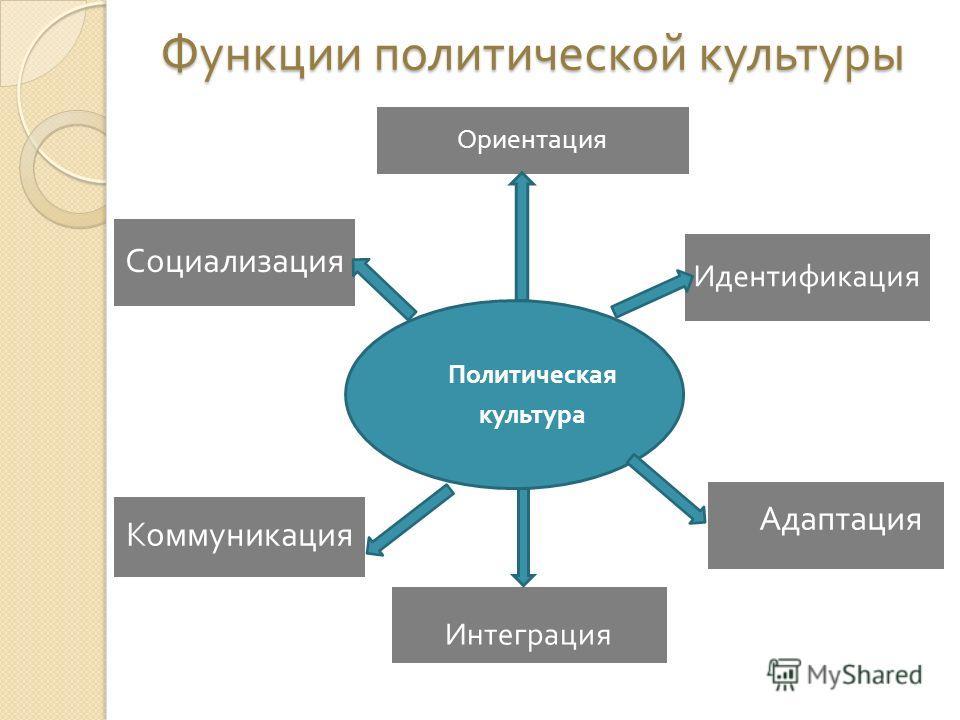 Политическая культура Ориентация Интеграция Идентификация Адаптация Коммуникация Социализация Функции политической культуры