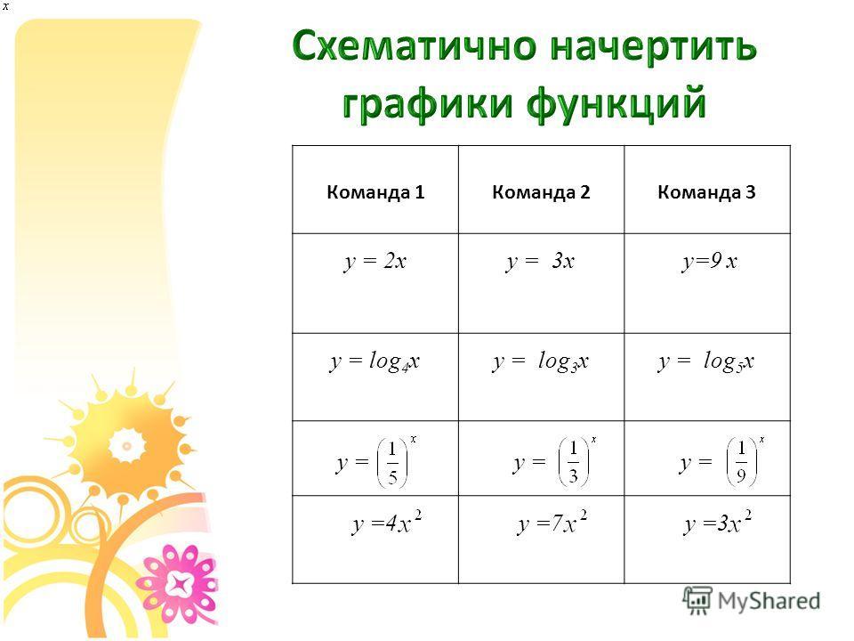 Команда 1Команда 2Команда 3 y = 2х y = 3х у=9 х y = log 4 xy = log 3 xy = log 5 x y = y =4y =7y =3