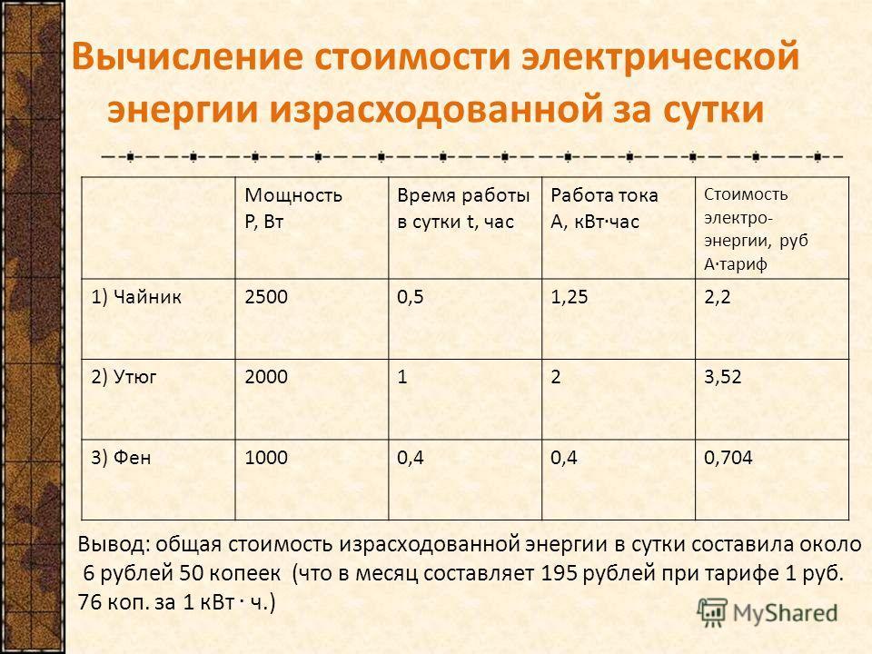 Вычисление стоимости электрической энергии израсходованной за сутки Мощность Р, Вт Время работы в сутки t, час 1) Чайник25000,51,252,2 2) Утюг2000123,52 3) Фен10000,4 0,704