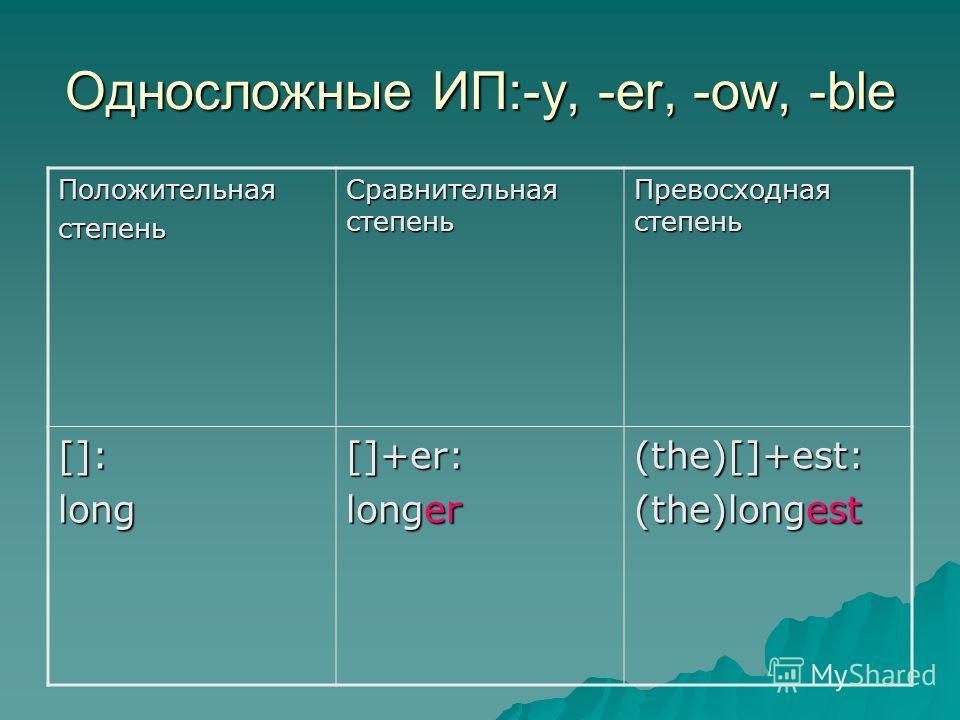 Односложные ИП:-y, -er, -ow, -ble Положительнаястепень Сравнительная степень Превосходная степень []:long[]+er: longer (the)[]+est: (the)longest