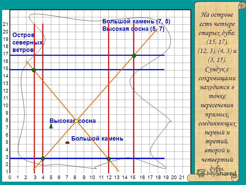 21 20 19 18 17 16 15 14 13 12 11 10 9 8 7 6 5 4 3 2 1 0 1 2 3 4 5 6 7 8 9 10 11 12 13 14 15 16 17 18 19 20 21 На острове есть четыре старых дуба: (15, 17), (12, 3), (4, 3) и (3, 15). Сундук с сокровищами находится в точке пересечения прямых, соединяю