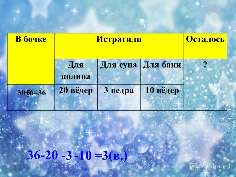 В бочкеИстратилиОсталось Для полива Для супаДля бани? 20 вёдер3 ведра10 вёдер 30+6=36 36-20 -3-10=3(в.)