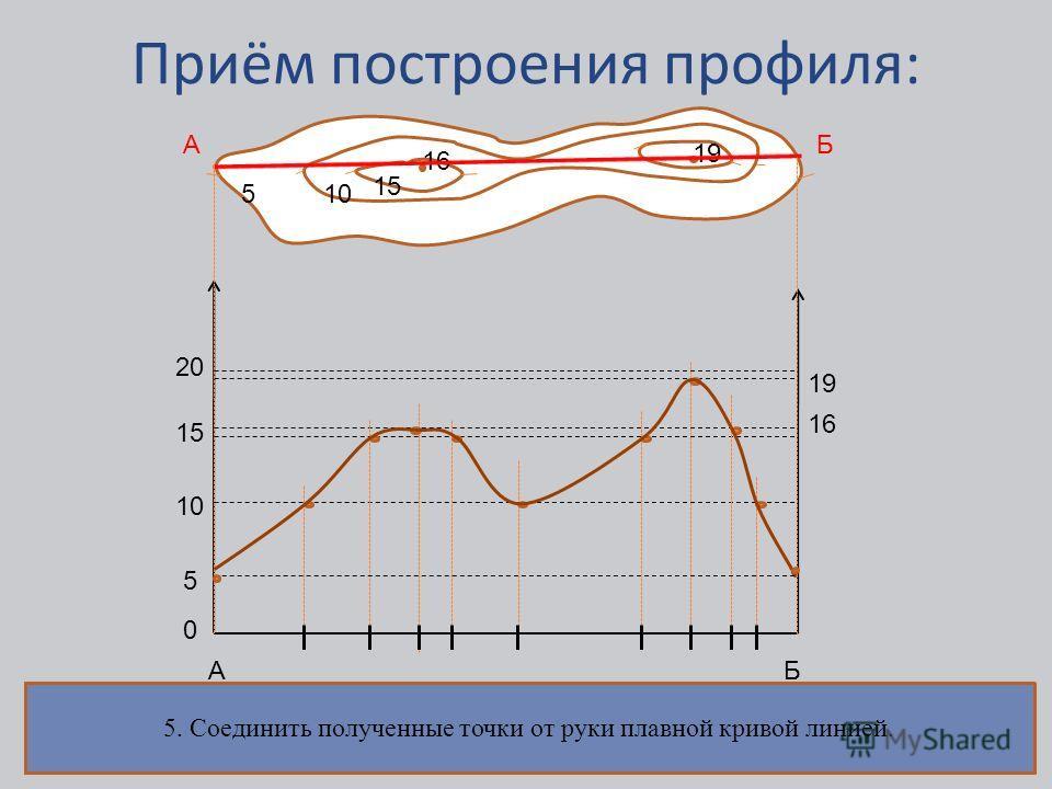 Приём построения профиля: 5555 15 510 15 16 19 АБ АБ 0 10 15 20 16 19 1. Подготовить основу для построения профиля. Выбрать горизонтальный и вертикальный масштаб. 2. Измерить расстояния от пересечением линии профиля с каждой горизонталью и отложить и