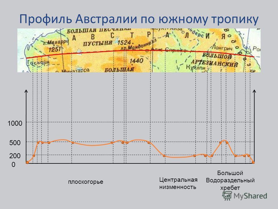 Профиль Австралии по южному тропику 0 200 500 1000 Большой Водораздельный хребет Центральная низменность плоскогорье