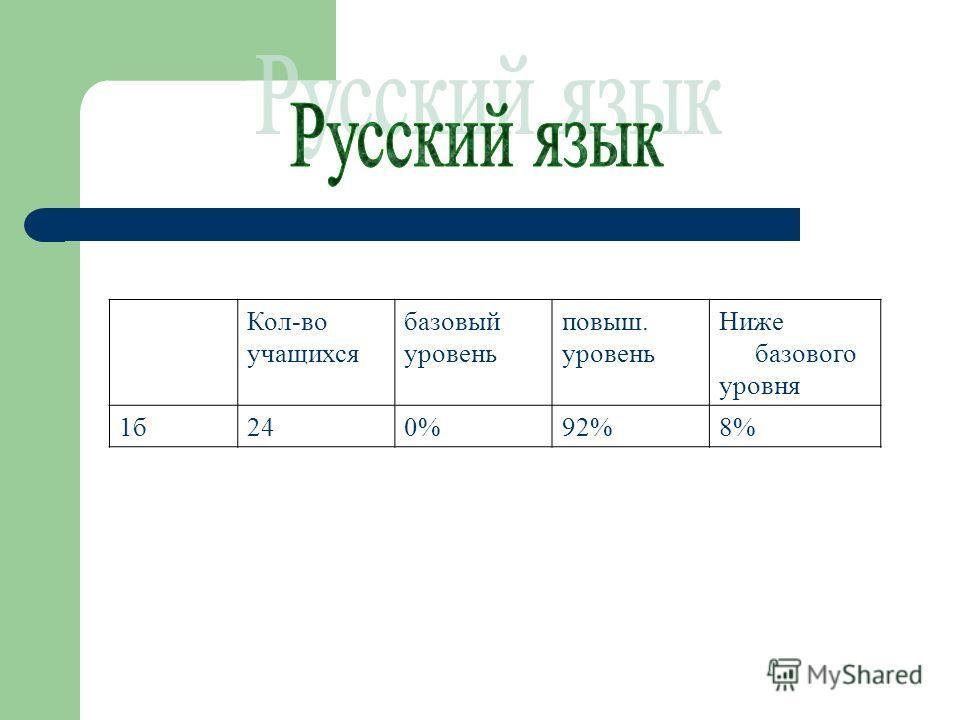 Кол-во учащихся базовый уровень повыш. уровень Ниже базового уровня 1б240%92%8%