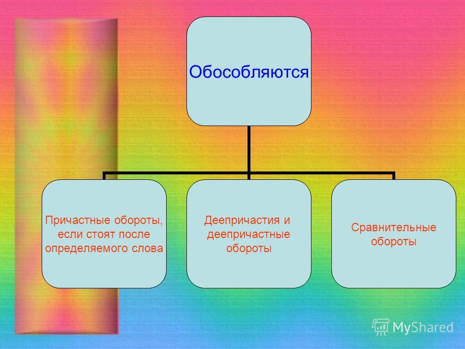 Обособляются Причастные обороты, если стоят после определяемого слова Деепричастия и деепричастные обороты Сравнительные обороты
