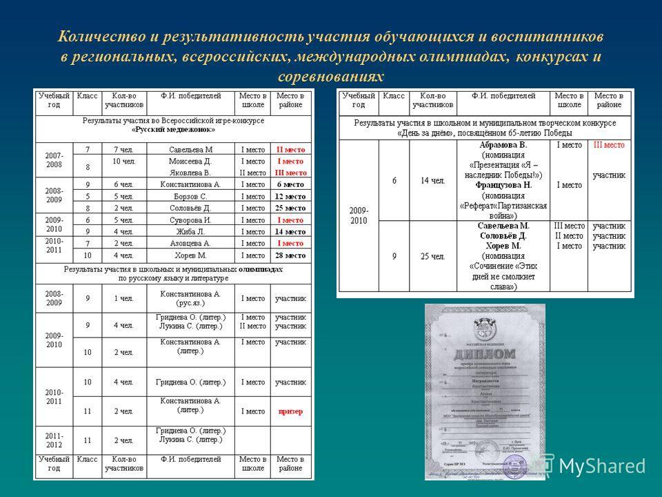 Количество и результативность участия обучающихся и воспитанников в региональных, всероссийских, международных олимпиадах, конкурсах и соревнованиях
