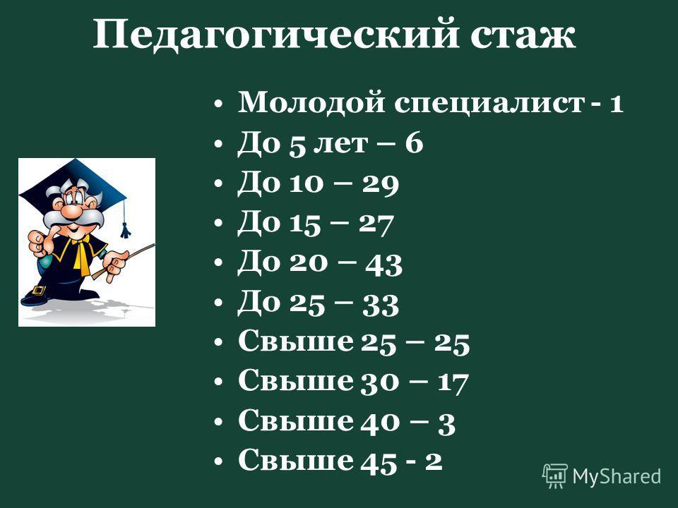 Педагогический стаж Молодой специалист - 1 До 5 лет – 6 До 10 – 29 До 15 – 27 До 20 – 43 До 25 – 33 Свыше 25 – 25 Свыше 30 – 17 Свыше 40 – 3 Свыше 45 - 2